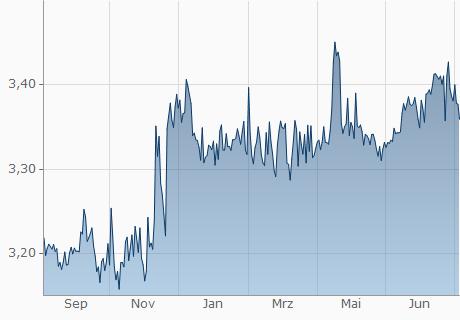 EUR / TND Chart - 1 Jahr