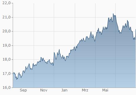 EUR / ZAR Chart - 1 Jahr