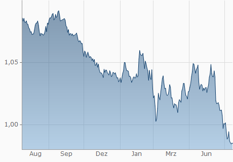 EUR / CHF Chart - 1 Jahr