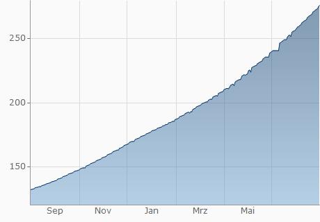 USD / ARS Chart - 1 Jahr