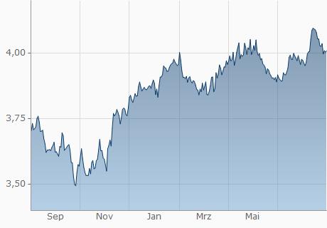 EUR / QAR Chart - 1 Jahr