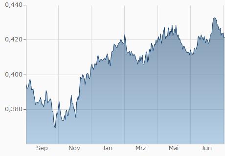 EUR / OMR Chart - 1 Jahr