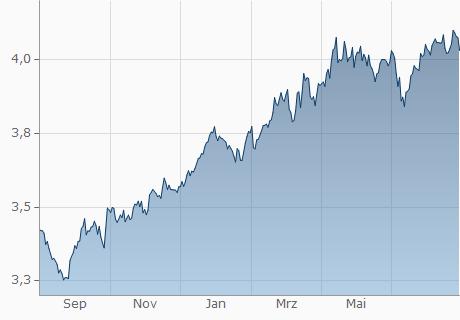 EUR / ILS Chart - 1 Jahr