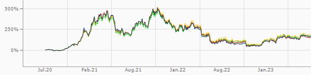 1 bitcoin usd-re hol vásárolhat bitcoint az egyesült arab emírségekben