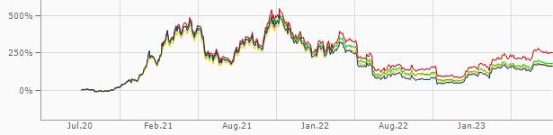 Cumu pudè Cumu Bitcoin
