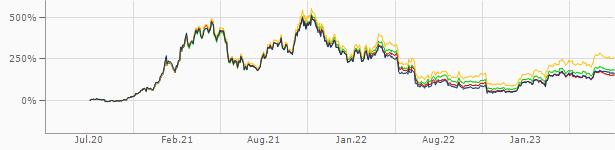 Bitcoin Dollar Btc Usd Aktueller