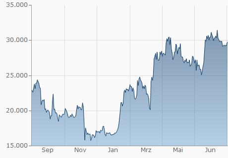 Btc Usd Chart 1 Jahr