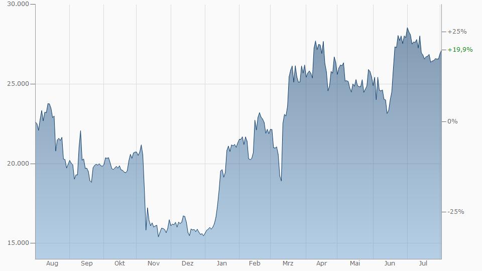 btc euro chart)