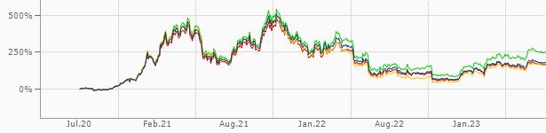finanzen net bitcoin euro