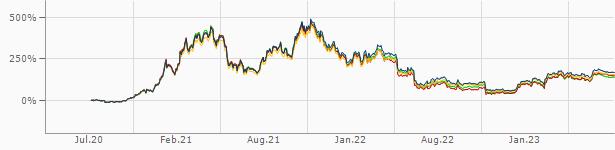 Bitcoin Wechselkurs