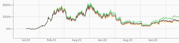 Handelen in bitcoins rate nba betting futures