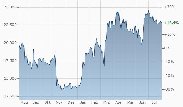Bitcoin-Aktienkurs in Pfund