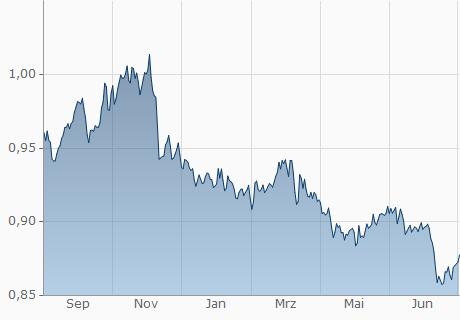 USD / CHF Chart - 1 Jahr