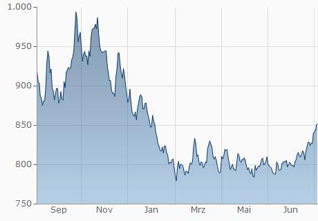 USD / CLP Chart - 1 Jahr