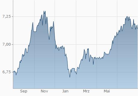 USD / CNY Chart - 1 Jahr