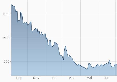 USD / CRC Chart - 1 Jahr