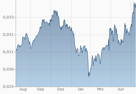 UAH / EUR Chart - 1 Jahr