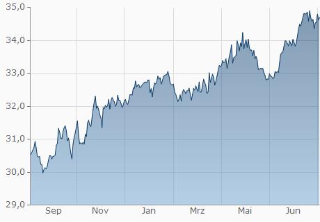 umrechnung euro nok