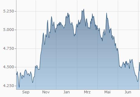 EUR / COP Chart - 1 Jahr