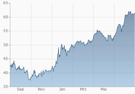 AUD / RUB Chart - 1 Jahr