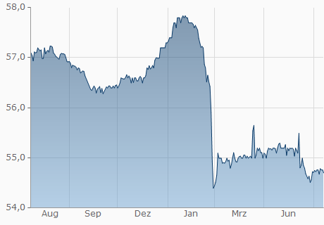 USD / DOP Chart - 1 Jahr
