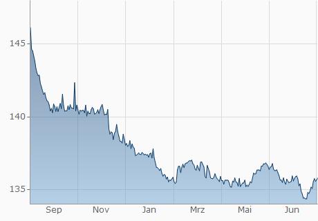 USD / DZD Chart - 1 Jahr