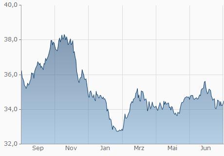 USD / THB Chart - 1 Jahr