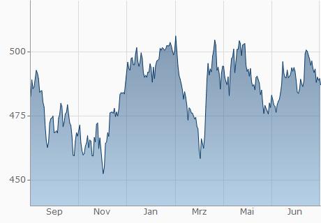 EUR / KZT Chart - 1 Jahr