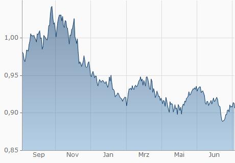 Umrechnung Dollar Euro Datum