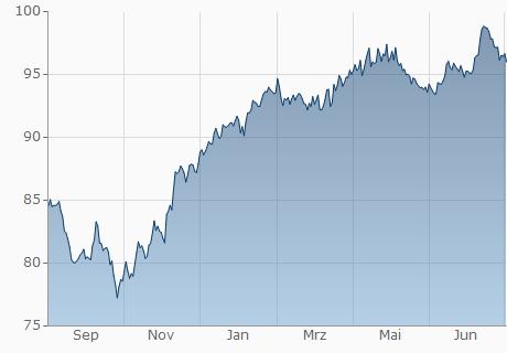 EUR / KGS Chart - 1 Jahr