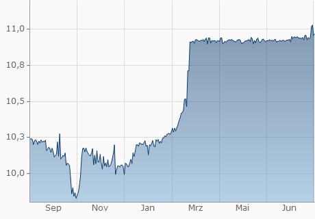 USD / TJS Chart - 1 Jahr
