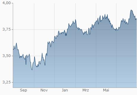 EUR / TMT Chart - 1 Jahr
