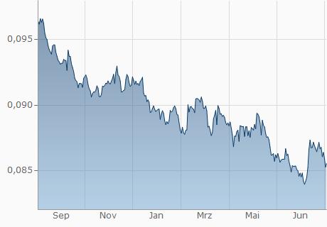 SEK / EUR Chart - 1 Jahr