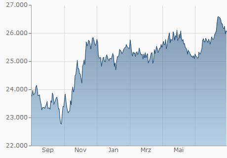 EUR / VND Chart - 1 Jahr
