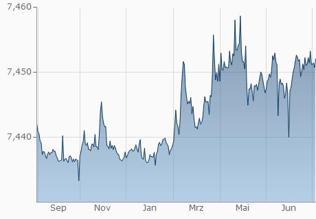 EUR / DKK Chart - 1 Jahr