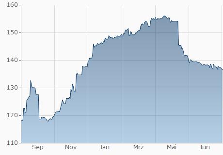 USD / HTG Chart - 1 Jahr