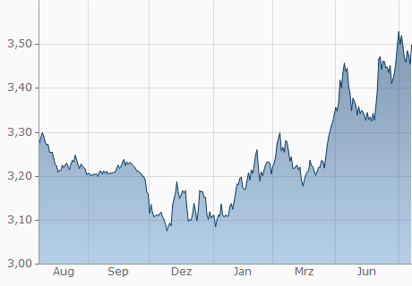 USD / ILS Chart - 1 Jahr