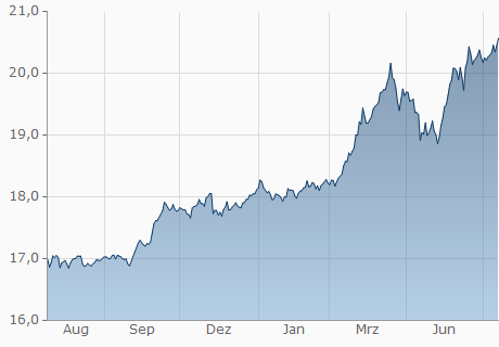 CNY / JPY Chart - 1 Jahr