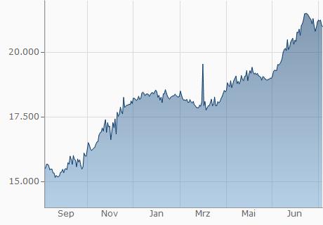 EUR / LAK Chart - 1 Jahr