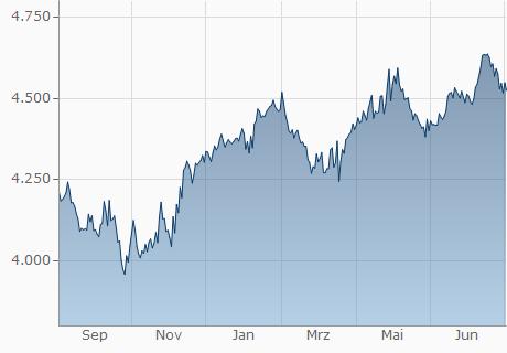 EUR / KHR Chart - 1 Jahr