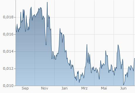 EUR / LTC Chart - 1 Jahr