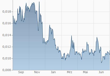 USD / LTC Chart - 1 Jahr