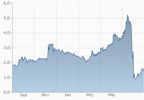 DZD / XVG Chart - 1 Jahr