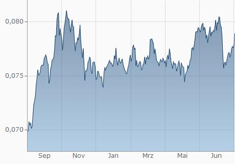 DZD / SEK Chart - 1 Jahr