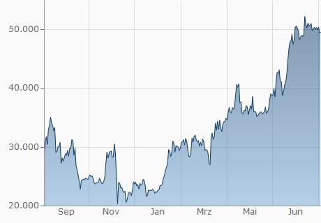 ethereum in euro umrechnen