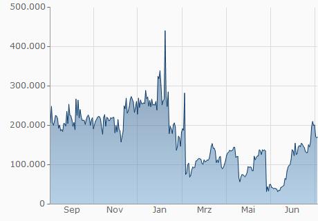 BCC / CND Chart - 1 Jahr