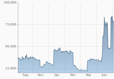 BCC / CMT Chart - 1 Jahr