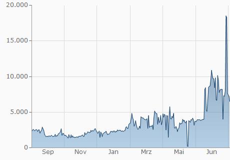 BCC / ONION Chart - 1 Jahr