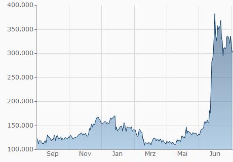 BCC / DENT Chart - 1 Jahr