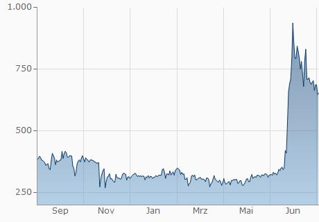 BCC / GRS Chart - 1 Jahr